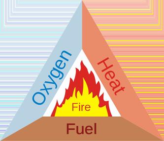 fire_triangle_50