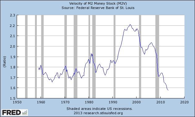 Velocity-of-M2-money