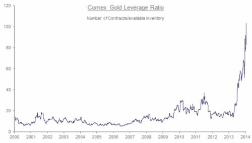 capitalistexploits_at-comex-gold-leverage-ratio